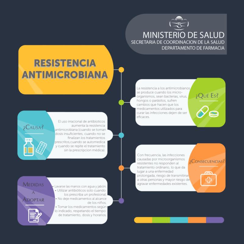 Infografia - Resistencia Antimicrobiana_Final